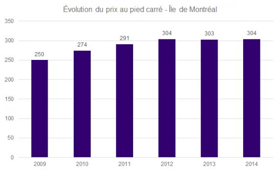 Pricing evolution of the median price per square foot in Montreal - JLR
